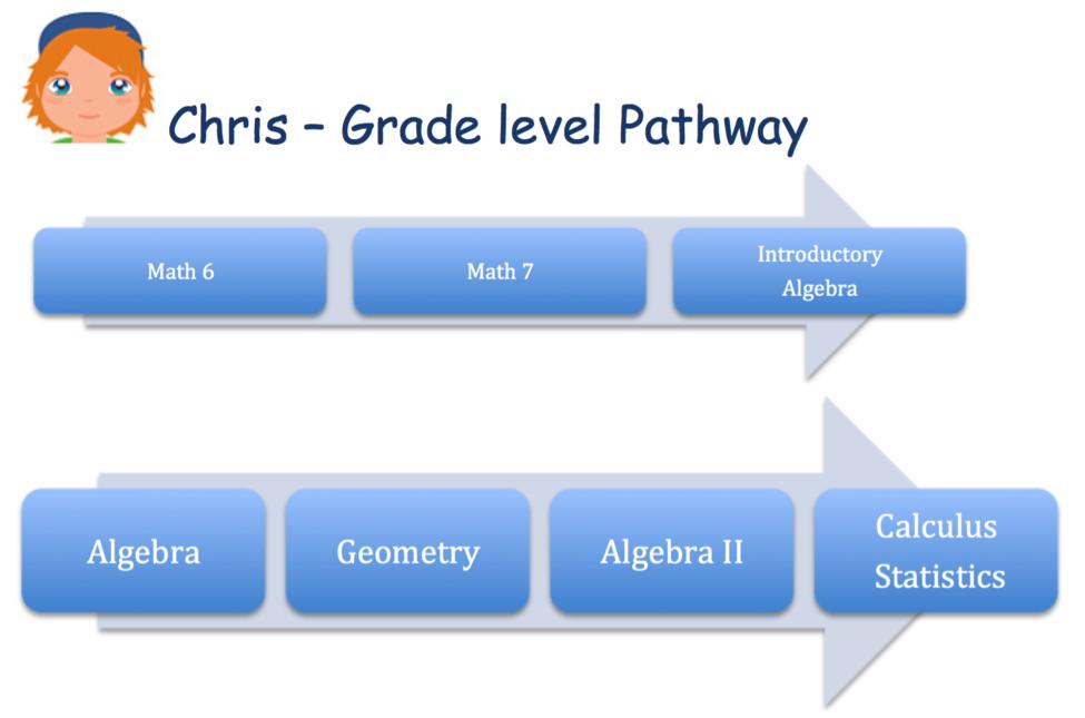 Laguna Beach Unified School District: Mathematics